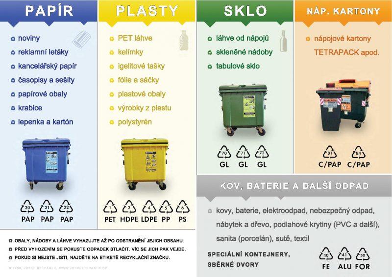Jak třídit odpad?
